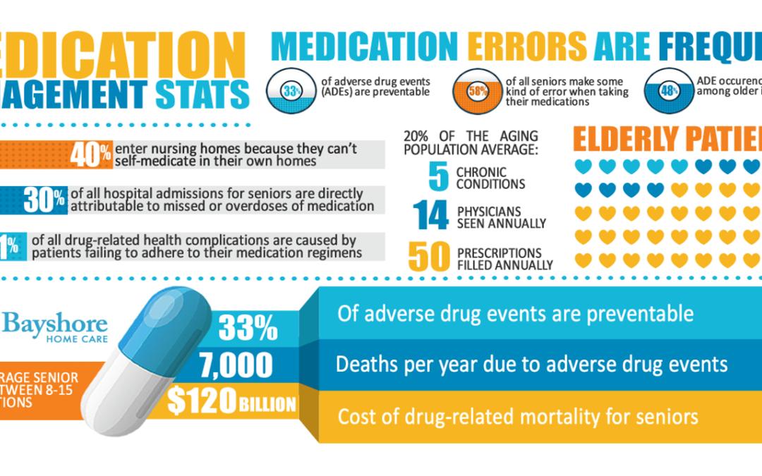Medication Management Program